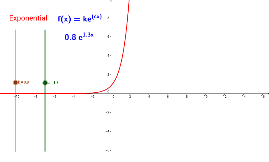 Exponential Function of e