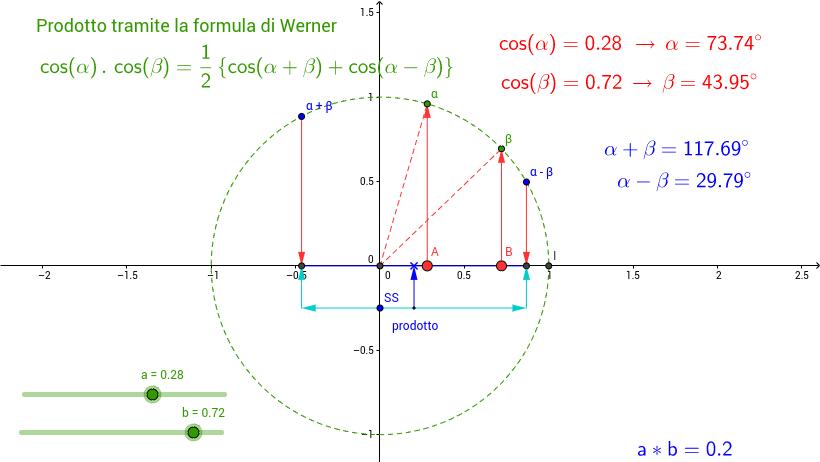 Prodotto tramite la formula di Werner