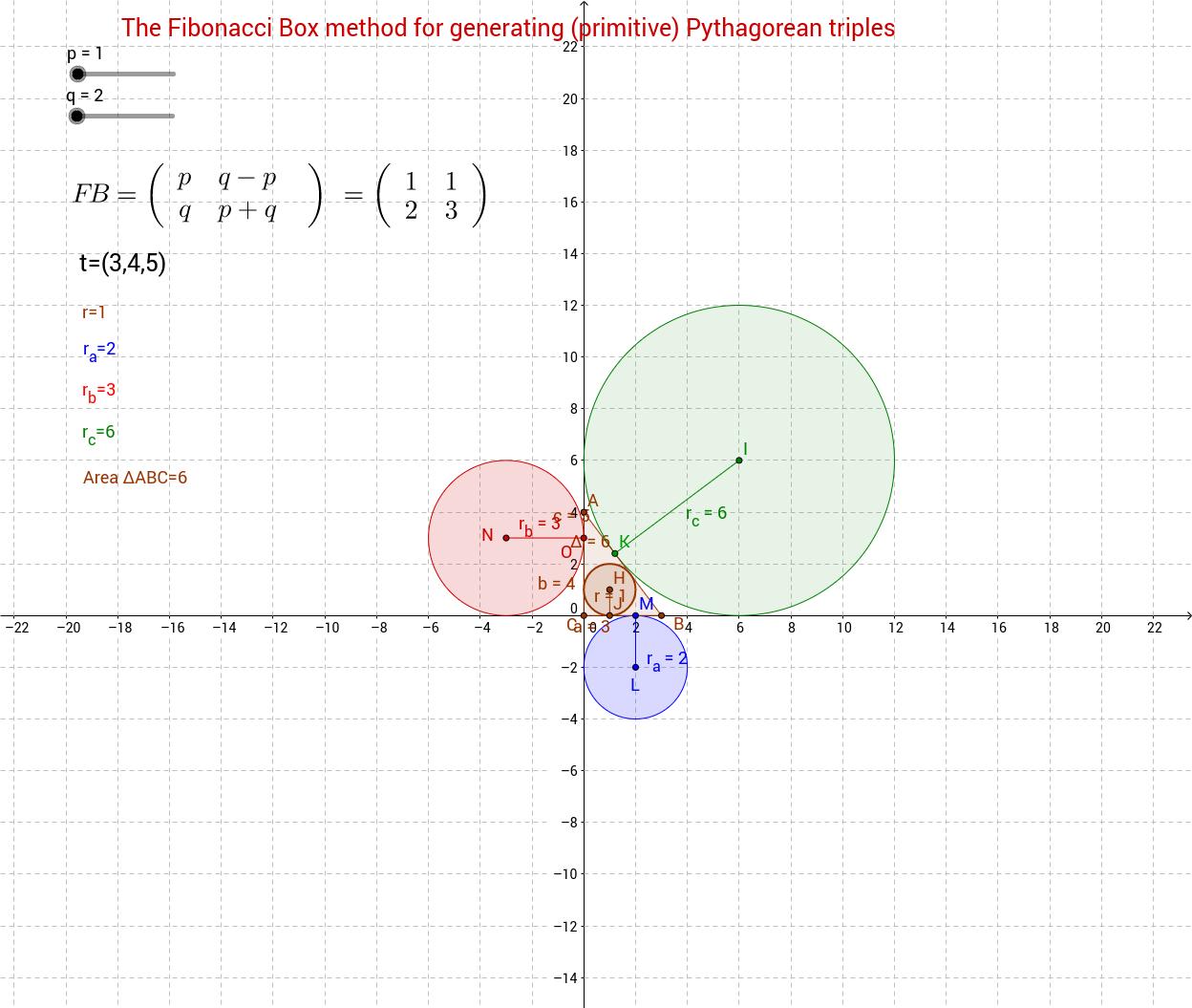 Fibonacci Box method for generating Pythagorean triples GeoGebra – Pythagorean Triples Worksheet