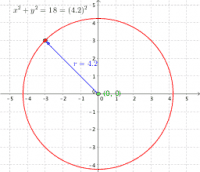 Equation of a circle: (0, 0) as centre