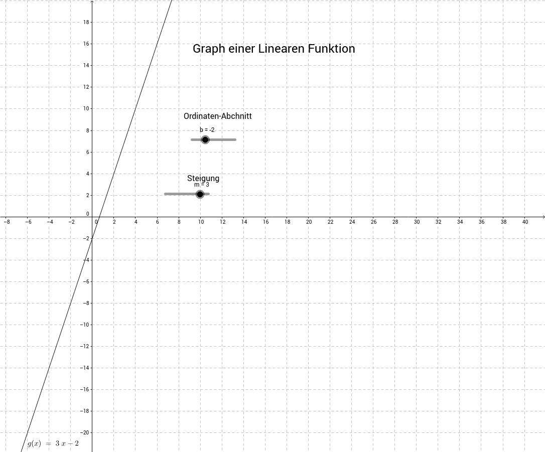 (Alle) Linearen Funktionen