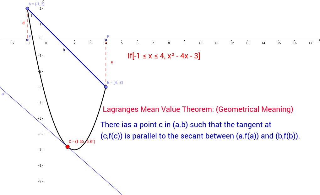 Mean value theorem (Geometrical meaning)
