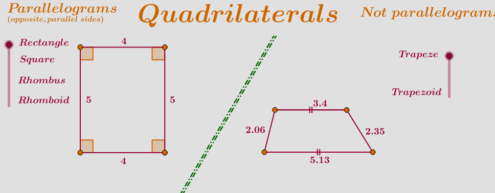 Copy of Classification of quadrilaterals