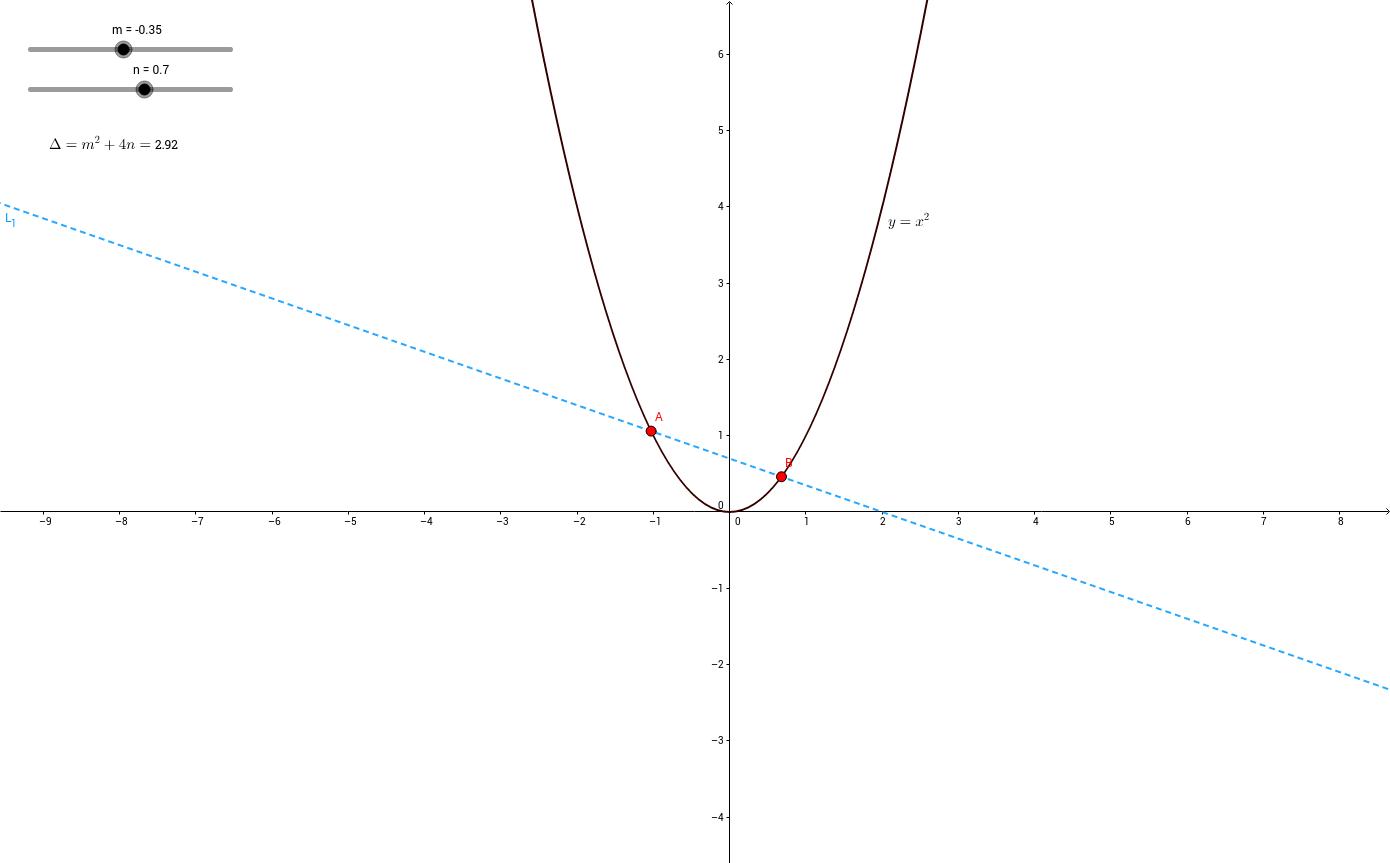 quadratic equation [math] x^2=mx+n [/math]