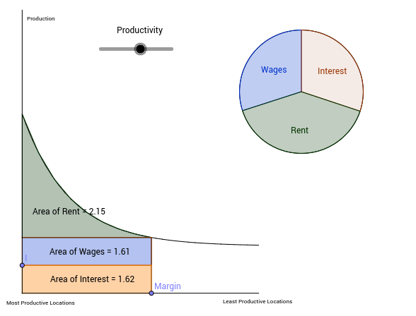 Distribution of wealth between factors of production