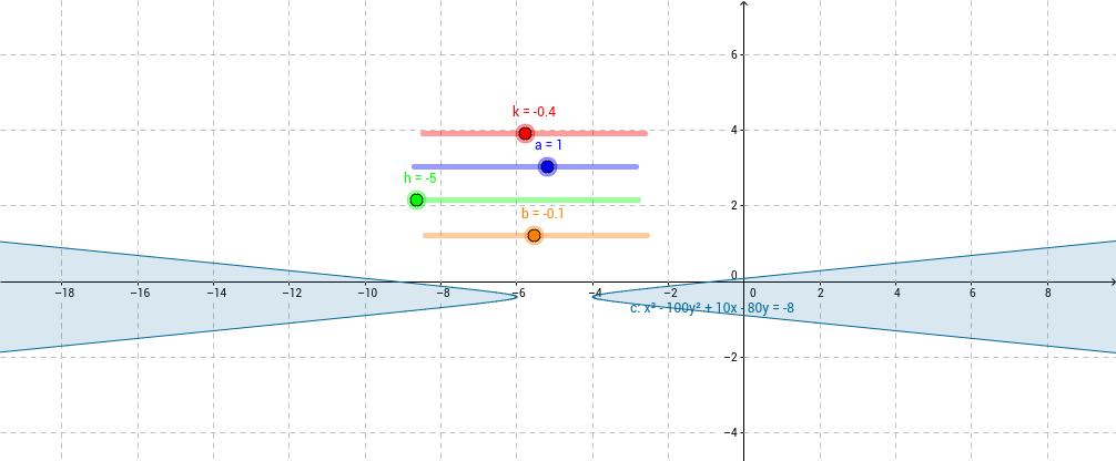 Hyperbola 2