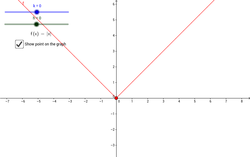 Translating Graph of Absolute Value