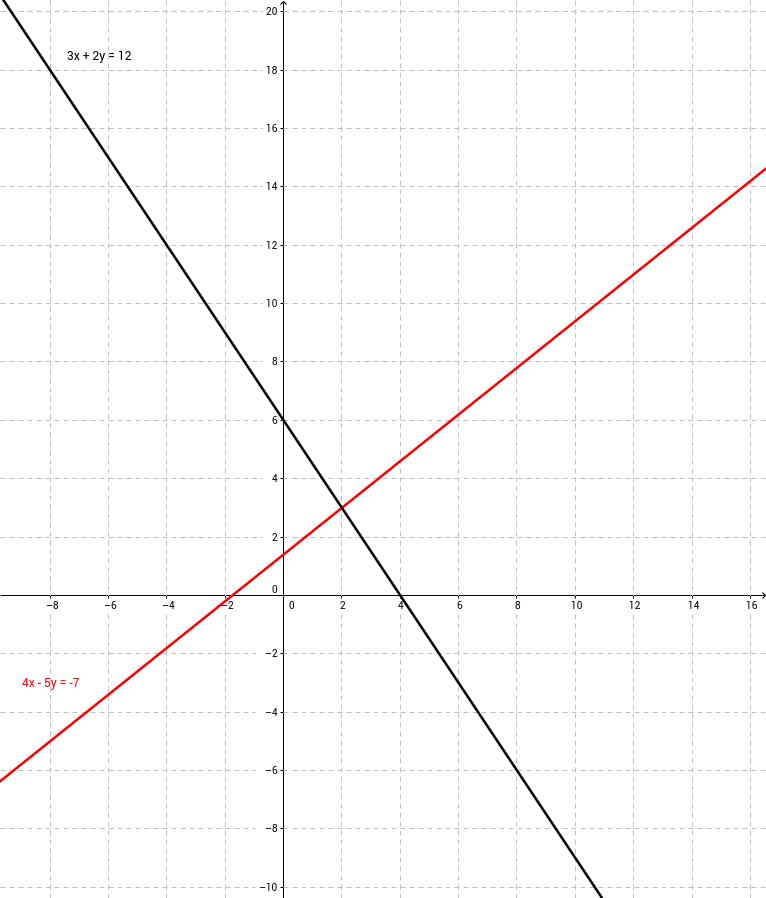 Resolución gráfica de sistemas de ecuaciones lineales