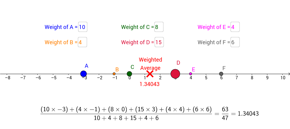 AQR Section 6: Weighted Average Exploration