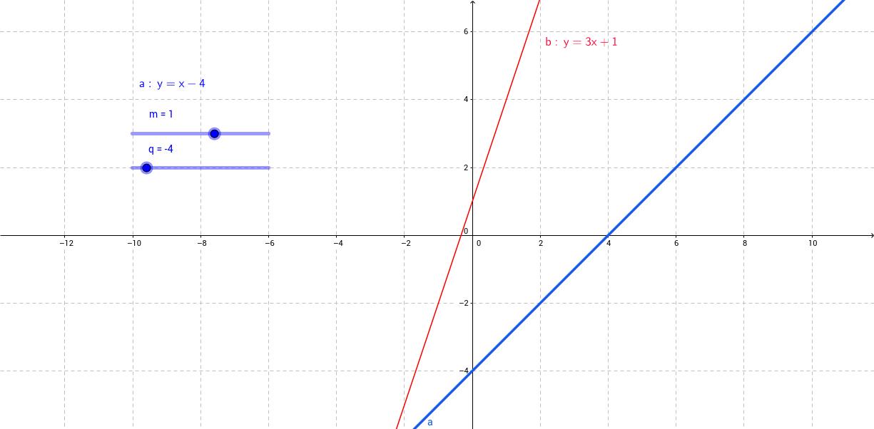 equazione di una retta 2