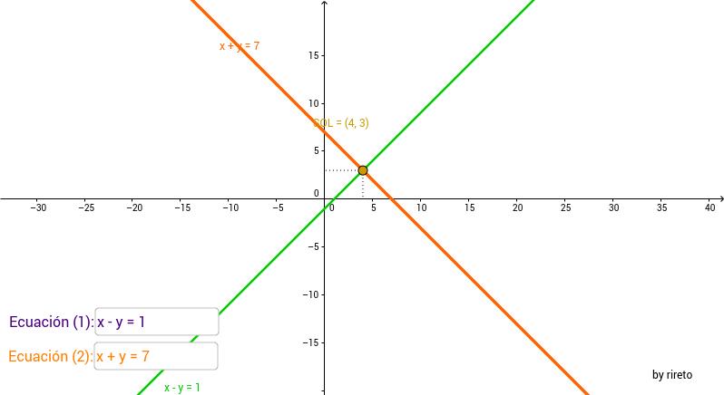 Resolución de sistemas de dos ecuaciones