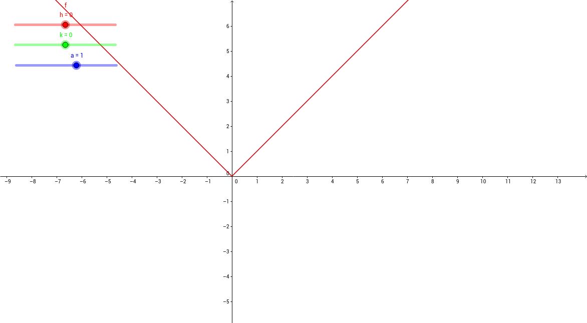y=a  x-h +k