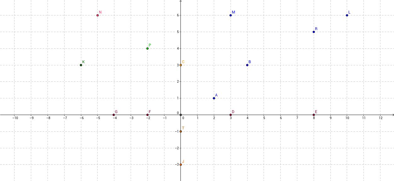 Koordinaattasand 6. klassis. Punktide koordinaatide määramin