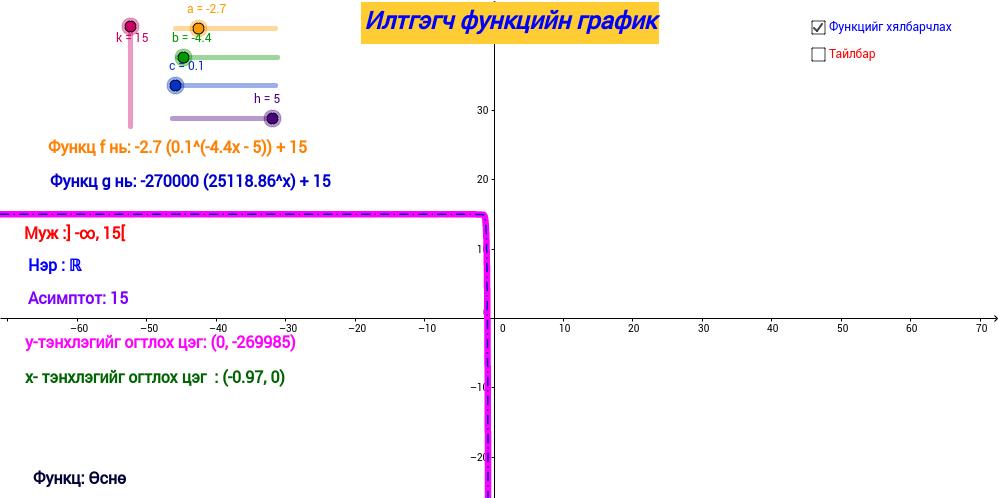 Илтгэгч функцийн график