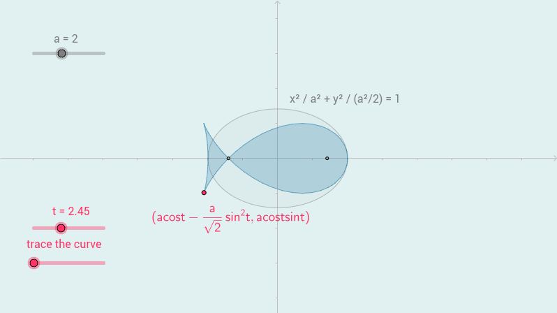 fish curve