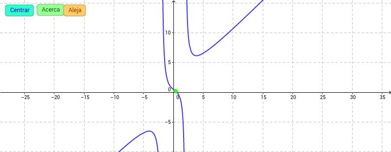 Gráfica de una función y sus dos primeras derivadas