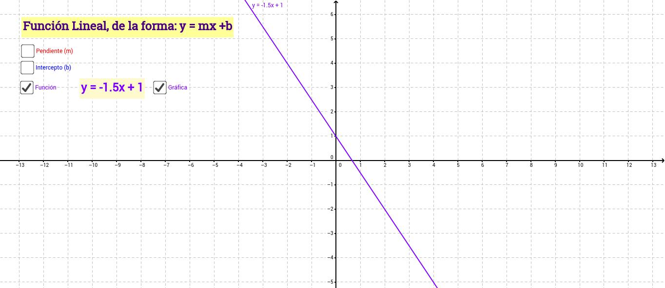Función Lineal (Modificando m y b)