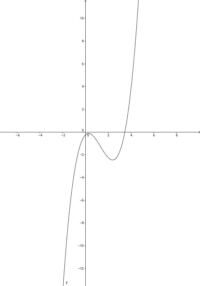 回転体の成す曲面