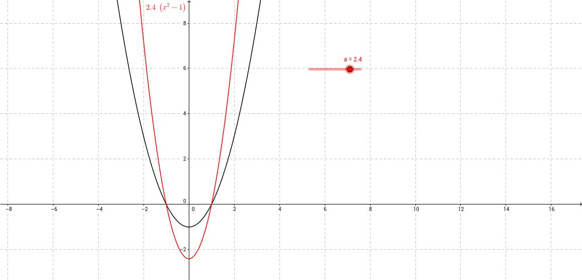 Vermenigvuldigingen van grafieken