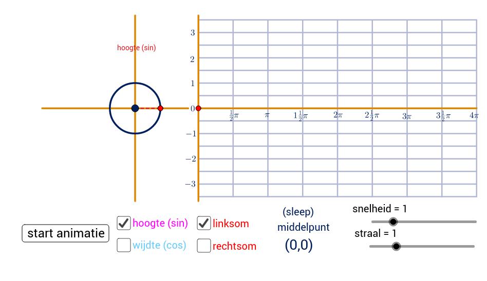 cirkel en de grafiek van sin en cos
