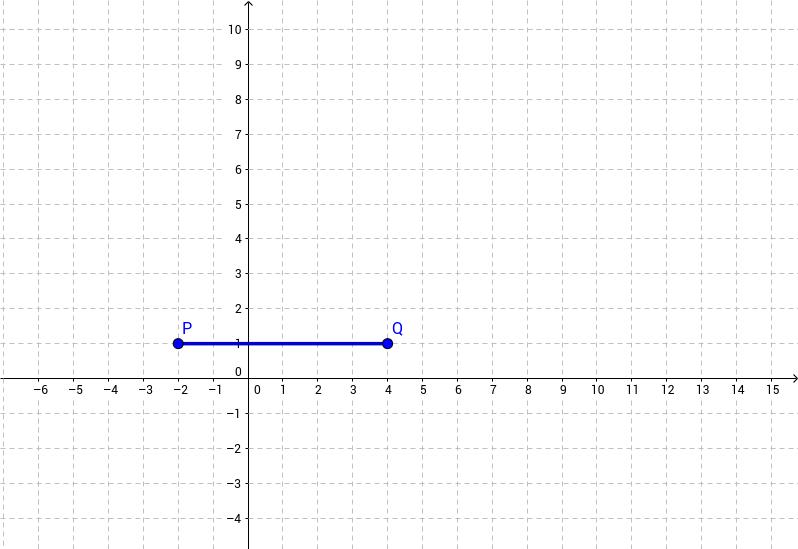 CCGPS CA 5.1.2 Example 3