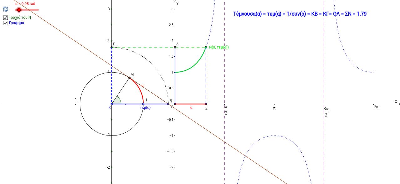 Η Τέμνουσα α και η f(x)=τεμx