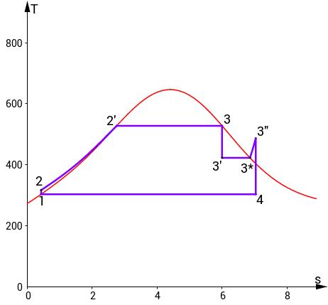 T-s diagram parní turbíny se sytou párou
