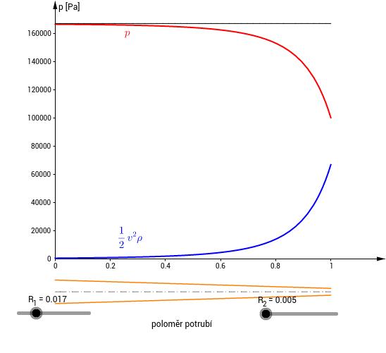 Statický a dynamický tlak v potrubí