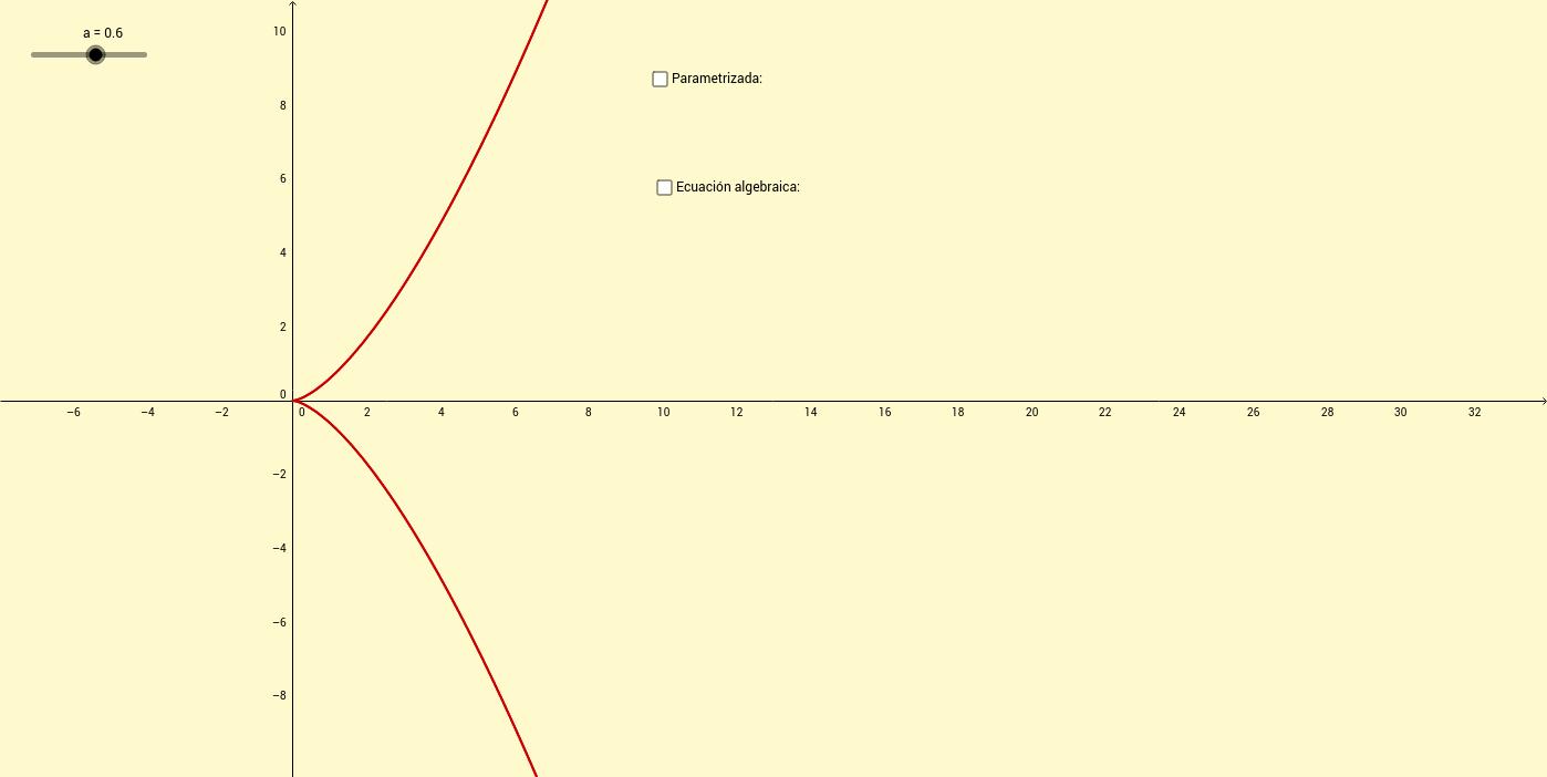 Parábola semicúbica