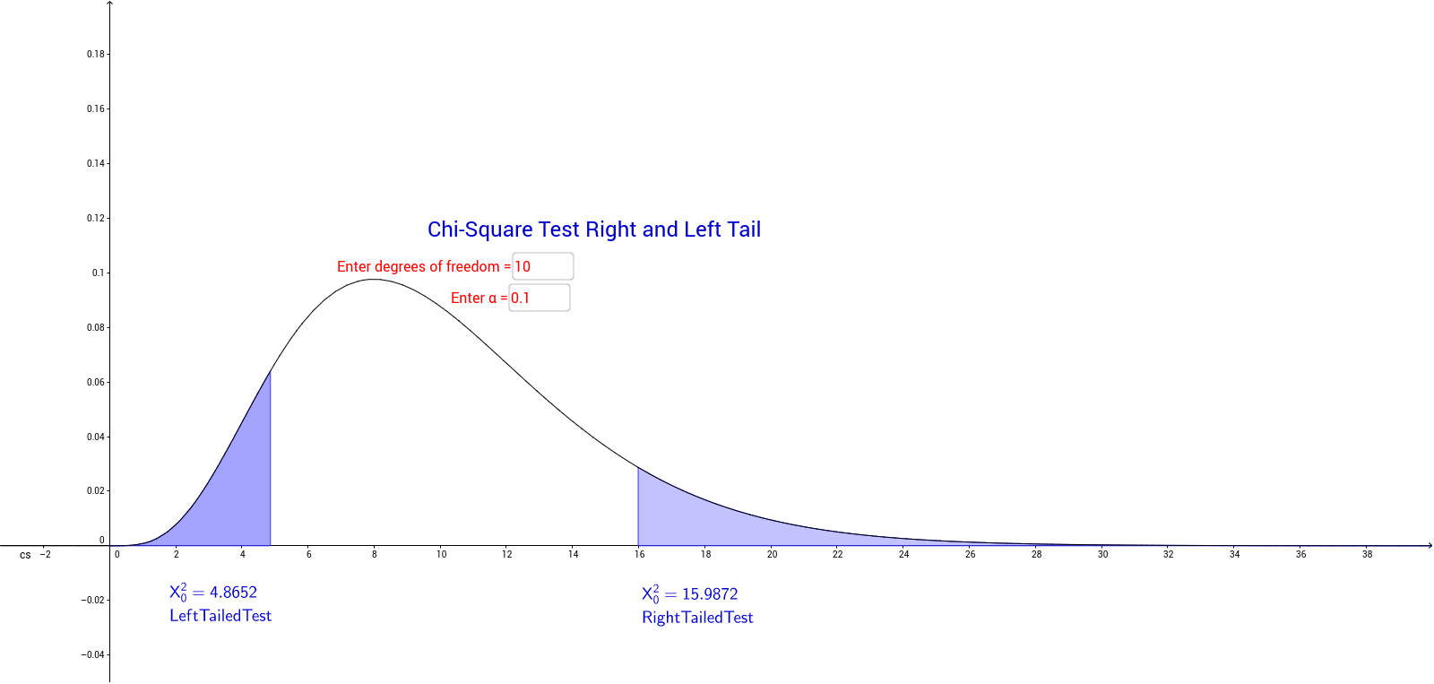 Left and RightTailed ChiSquare Critical Values GeoGebra – Chi Square Worksheet
