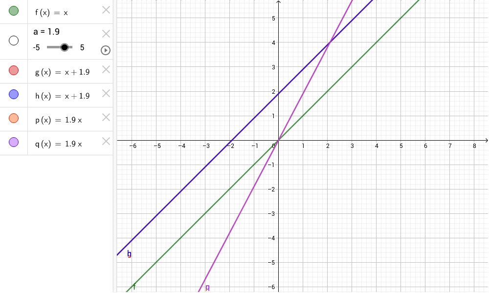 Function Transformations Discovery Worksheet GeoGebra – Function Transformation Worksheet