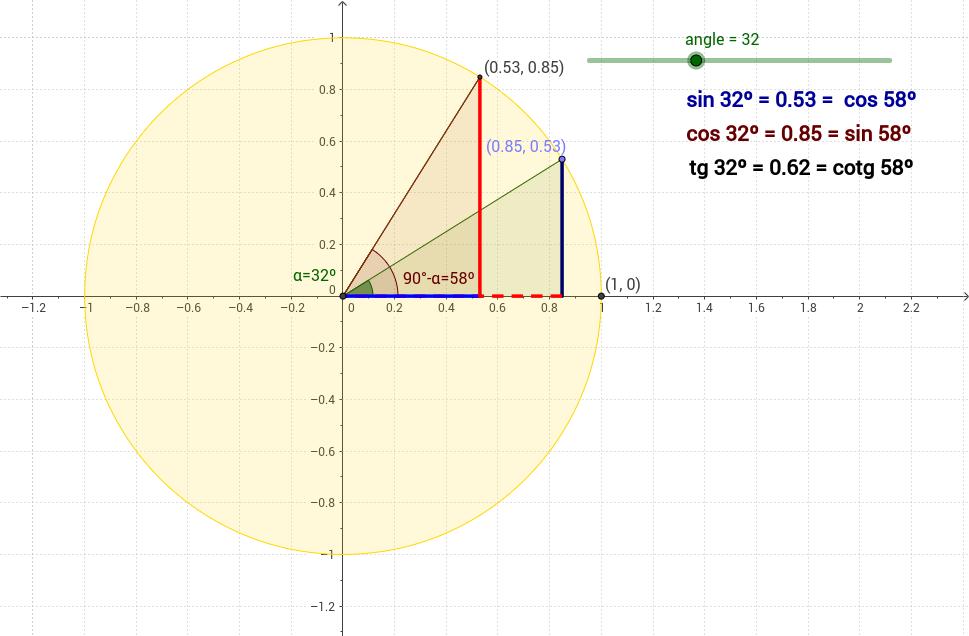Relacions entre les raons d'angles complementaris