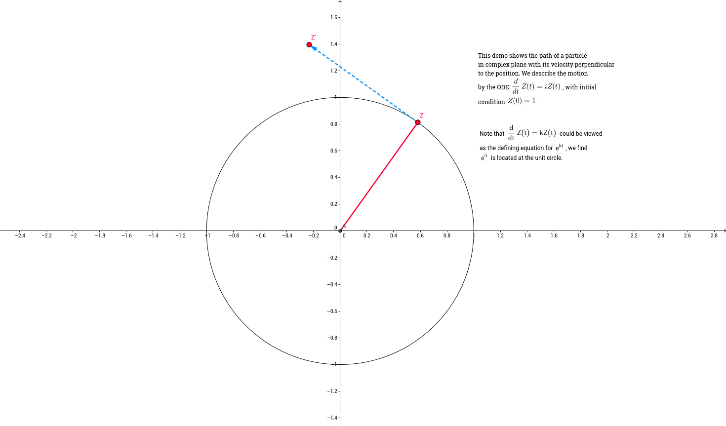 Demonstrates the Euler's formula by using motion of particle