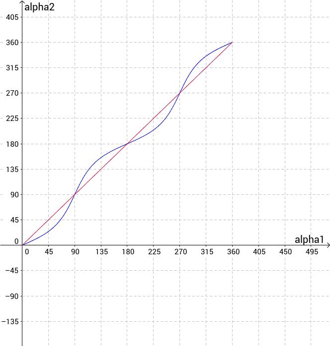 Kardanfehler Teil 2: Winkelvergleich grafisch