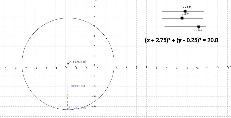 equation of circles