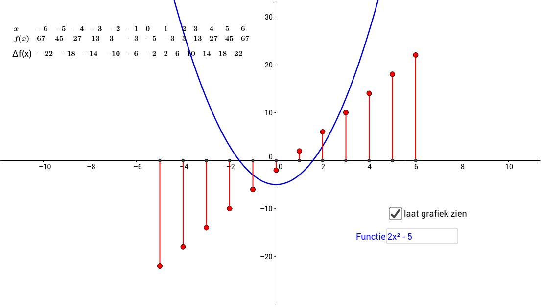 Toenamendiagram bij grafiek