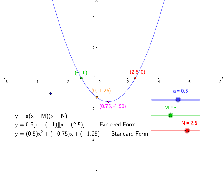 Exploring Quadratic Functions: Factored Form - GeoGebra