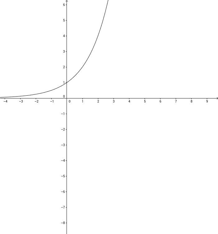 Geogebra Cas & função