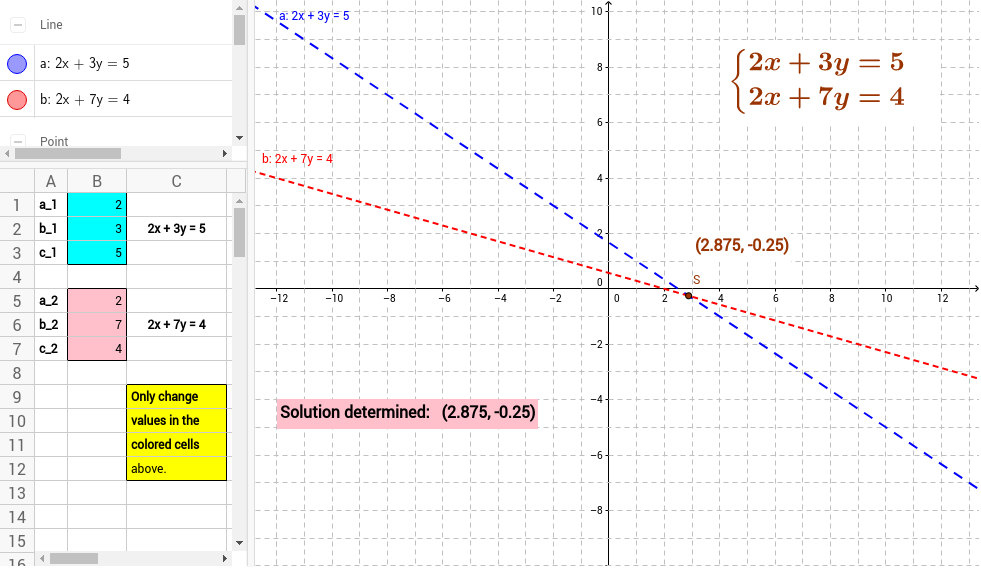 Solving a Linear System of Equations by Graphing GeoGebra – System of Equation Worksheet