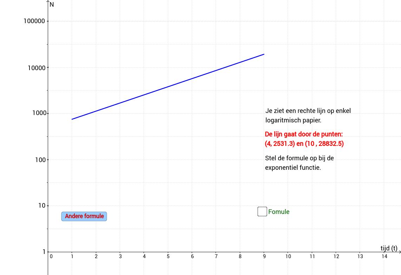 Enkel logaritmisch papier en exponentiele groei