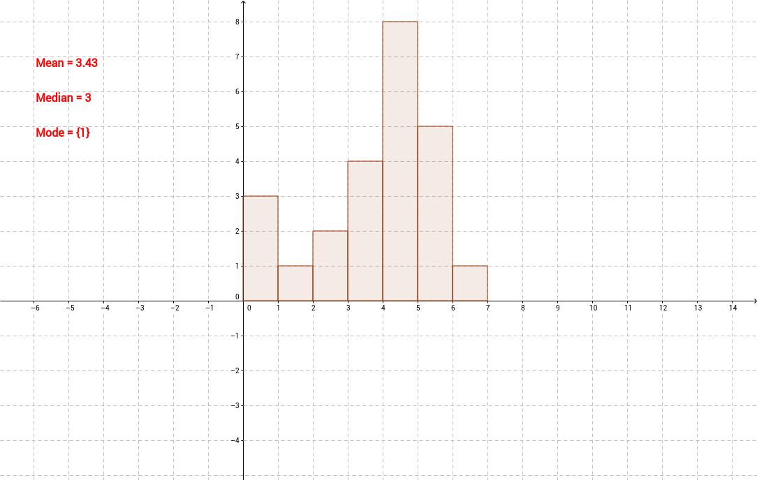 Bar graph and statistics measures