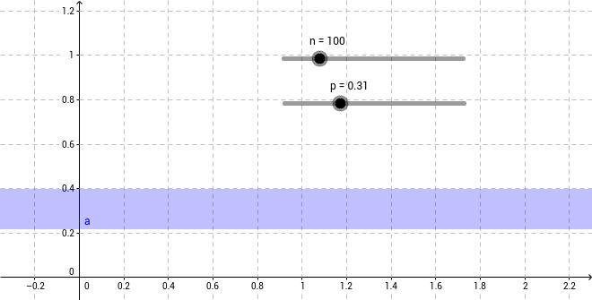 Intervalle de fluctuation asymptotique