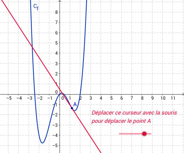 nombre dérivé : lecture graphique
