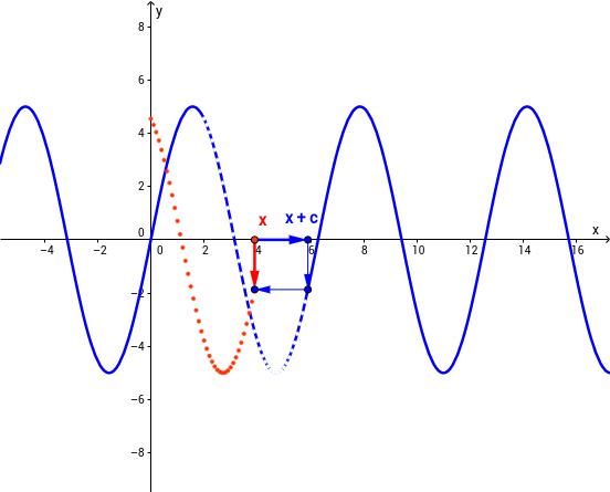 Von f(x) zu f(x + c)
