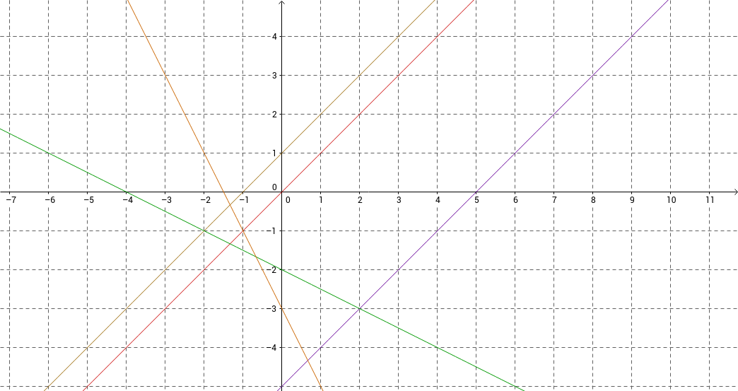 Conjectures on Parallel and Perpendicular Lines GeoGebra – Slope of Parallel and Perpendicular Lines Worksheet