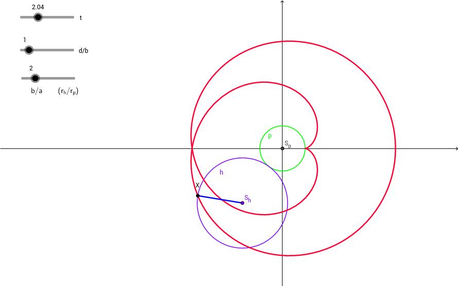 Epicykloida            b >= a