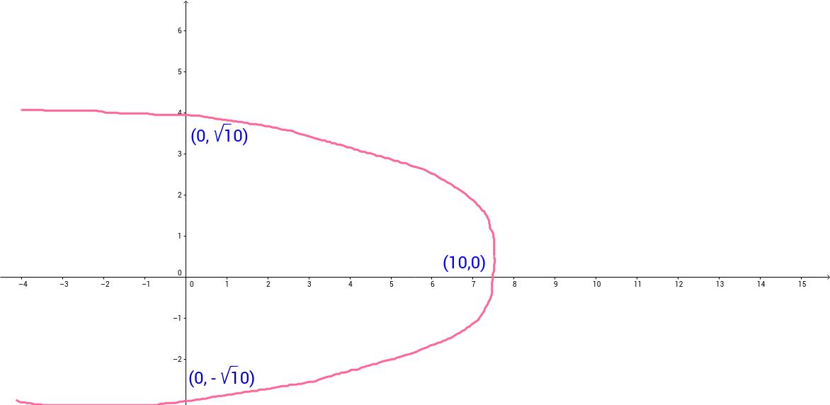 Figura 4.2.10