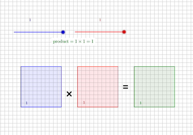 Multiplying Fractions Using Area Models