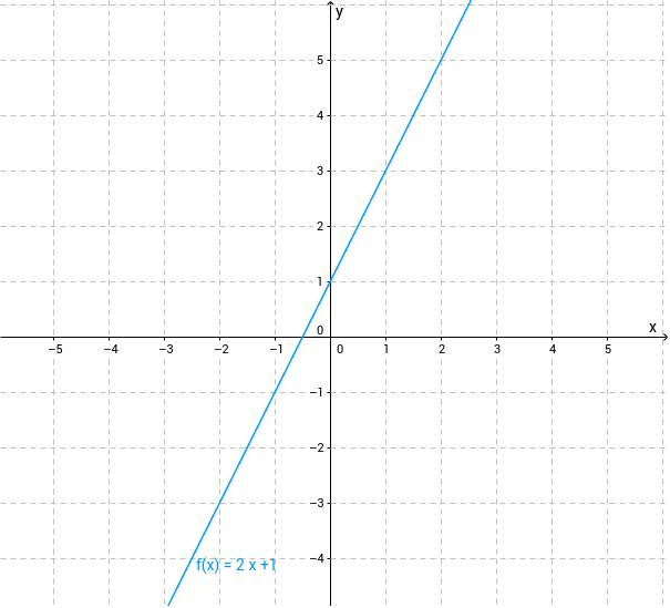 Ermitteln Sie am Graph von f die Ordinate des Schnittpunkts mit der y-Achse.