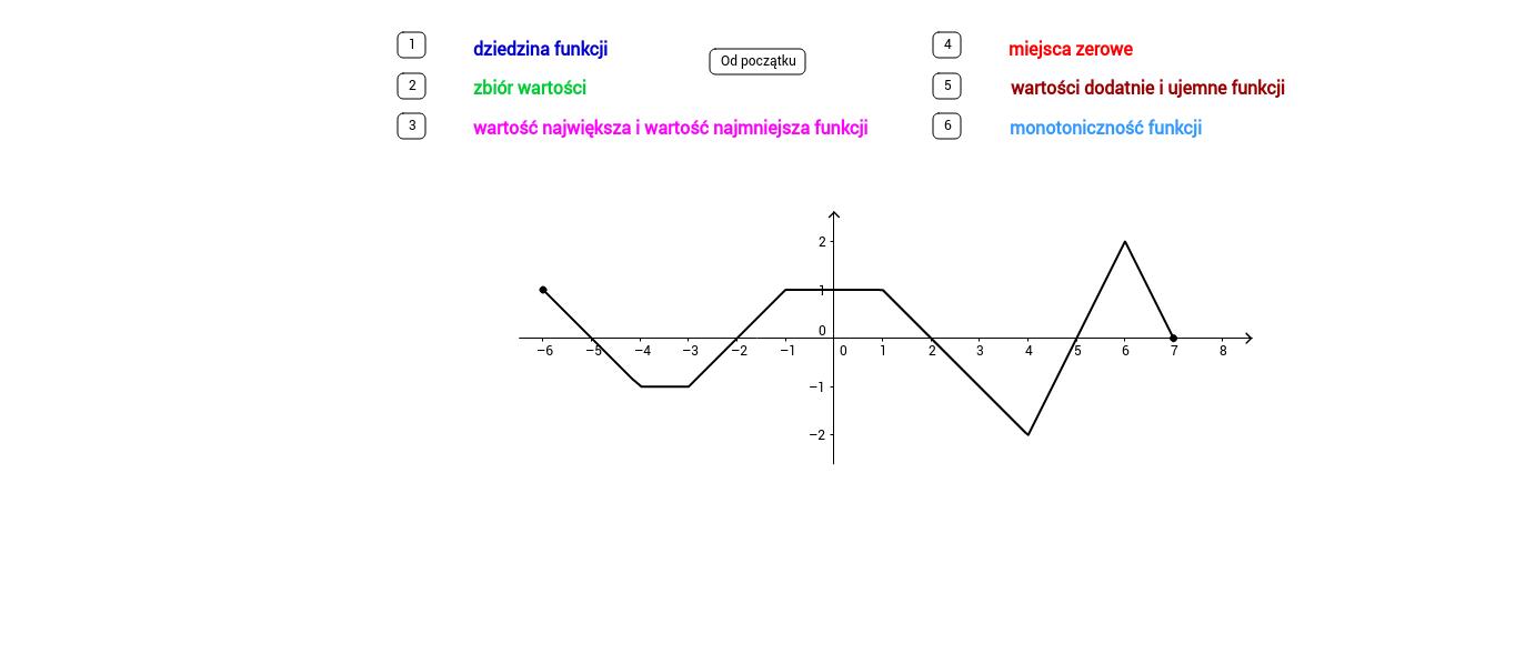 Własności funkcji (wersja dla liceum)